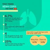 Phổi tắc nghẽn mạn tính (COPD)